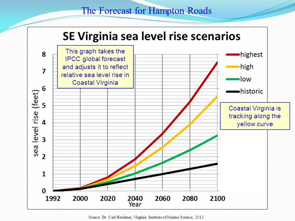 The Forecast for Hampton Roads Source: Dr.