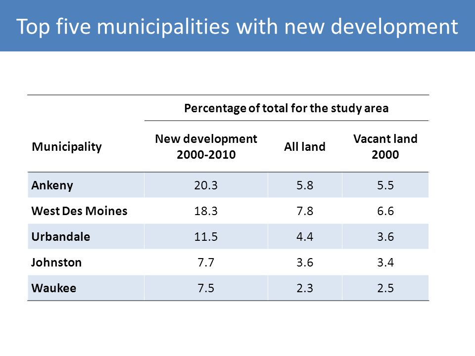 Top five municipalities with new development Percentage of total for the study area Municipality New development 2000-2010 All land Vacant land 2000 Ankeny20.35.85.5 West Des Moines18.37.86.6 Urbandale11.54.43.6 Johnston7.73.63.4 Waukee7.52.32.5