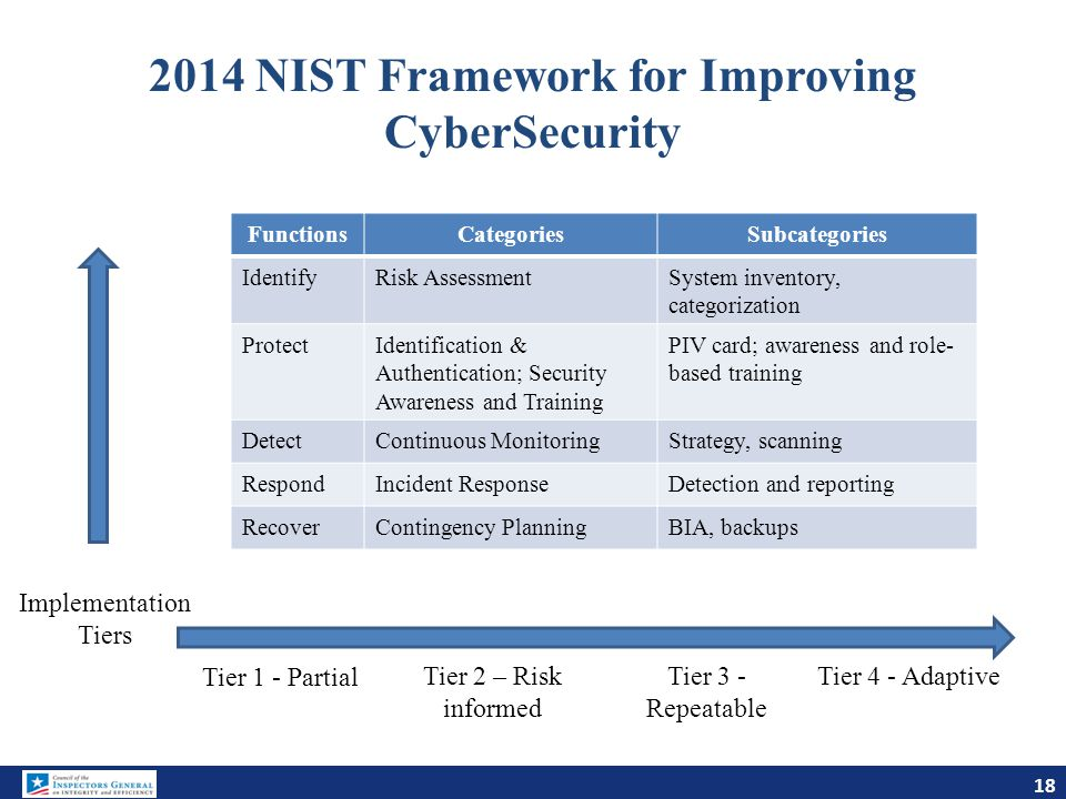 2014 NIST Framework for Improving CyberSecurity FunctionsCategoriesSubcategories IdentifyRisk AssessmentSystem inventory, categorization ProtectIdenti