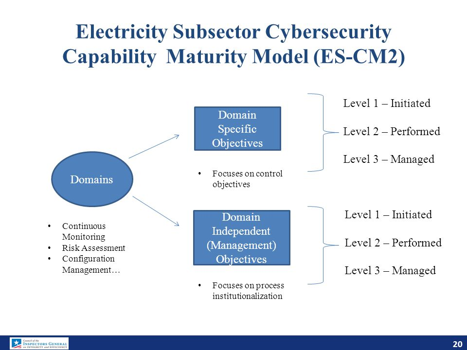 Electricity Subsector Cybersecurity Capability Maturity Model (ES-CM2) Domains Continuous Monitoring Risk Assessment Configuration Management… Domain