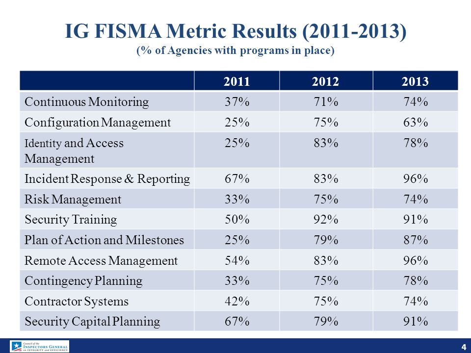 Next Steps Continue technical development of maturity model for continuous monitoring: subgroup on ISCM attributes, and another subgroup on integrating model with NIST framework for critical infrastructure cybersecurity Test drive/pilot with participating IGs by end of 2014/early 2015 Make any needed tweaks for inclusion in 2015 OIG FISMA metrics Goal of working with DHS to develop a FISMA maturity model reporting framework for all 11 information security areas 15