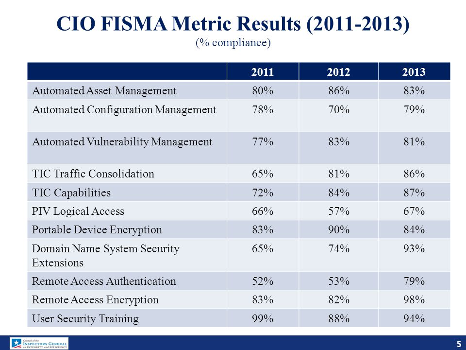 CIO FISMA Metric Results (2011-2013) (% compliance) 201120122013 Automated Asset Management80%86%83% Automated Configuration Management78%70%79% Autom