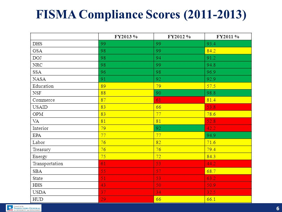 Information Security Incidents Reported to US- CERT by all Federal Agencies 7 7