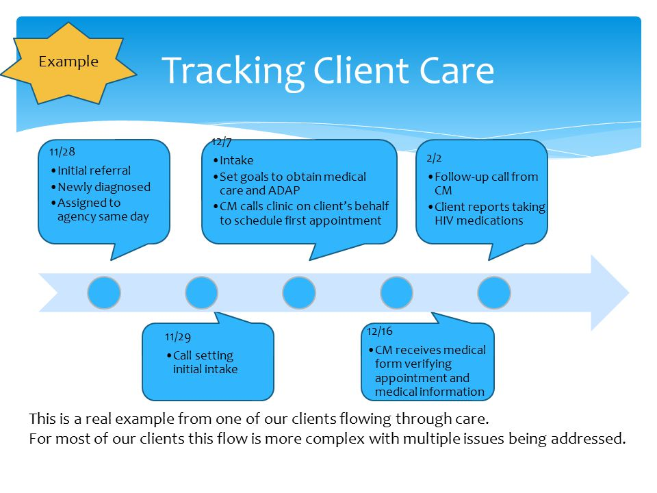 Tracking Client Care 11/28 Initial referral Newly diagnosed Assigned to agency same day 11/29 Call setting initial intake 12/7 Intake Set goals to obt