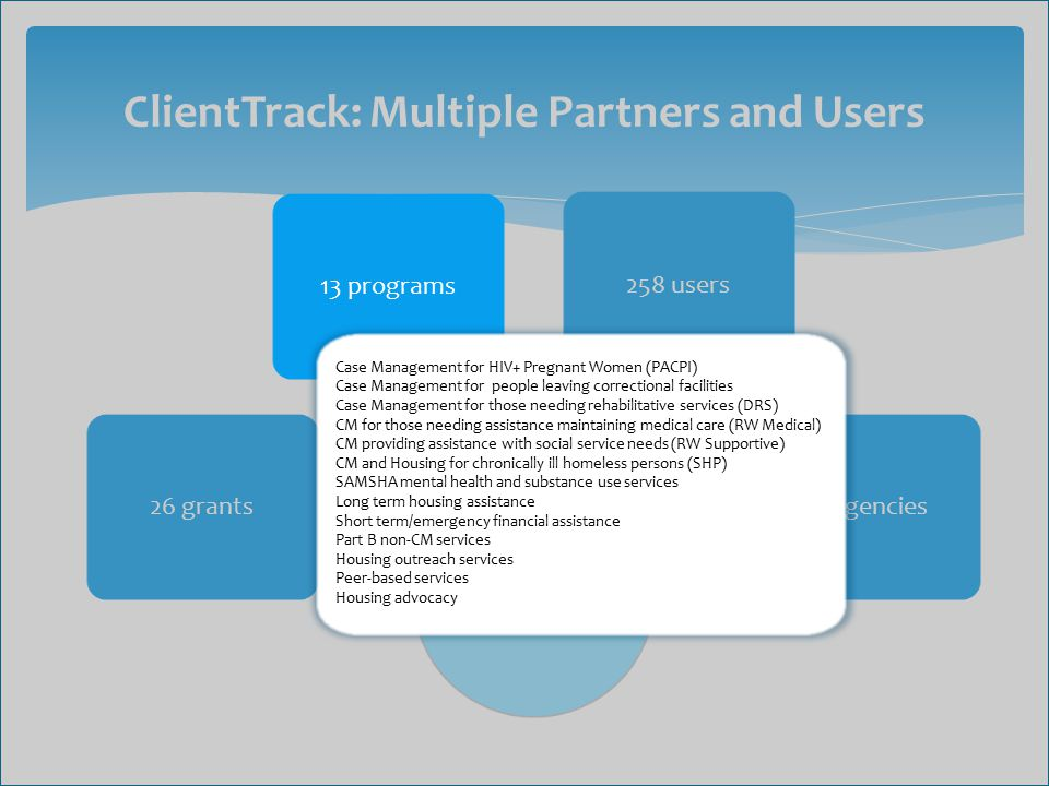 ClientTrack: Multiple Partners and Users ClientTrack 26 grants 258 users 37 agencies 13 programs Case Management for HIV+ Pregnant Women (PACPI) Case