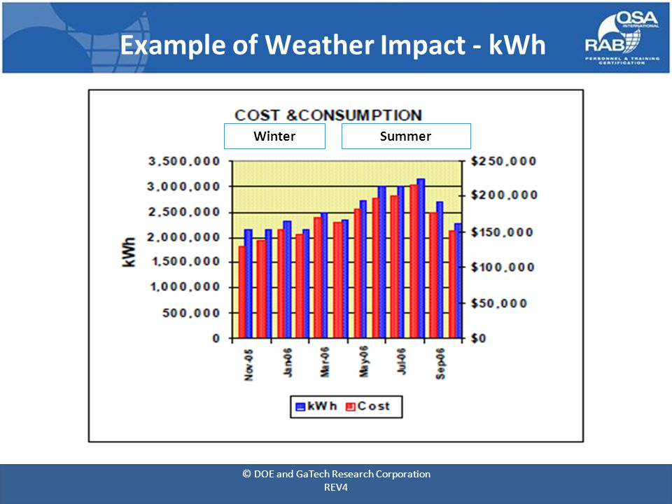 Example of Weather Impact - kWh WinterSummer © DOE and GaTech Research Corporation REV4