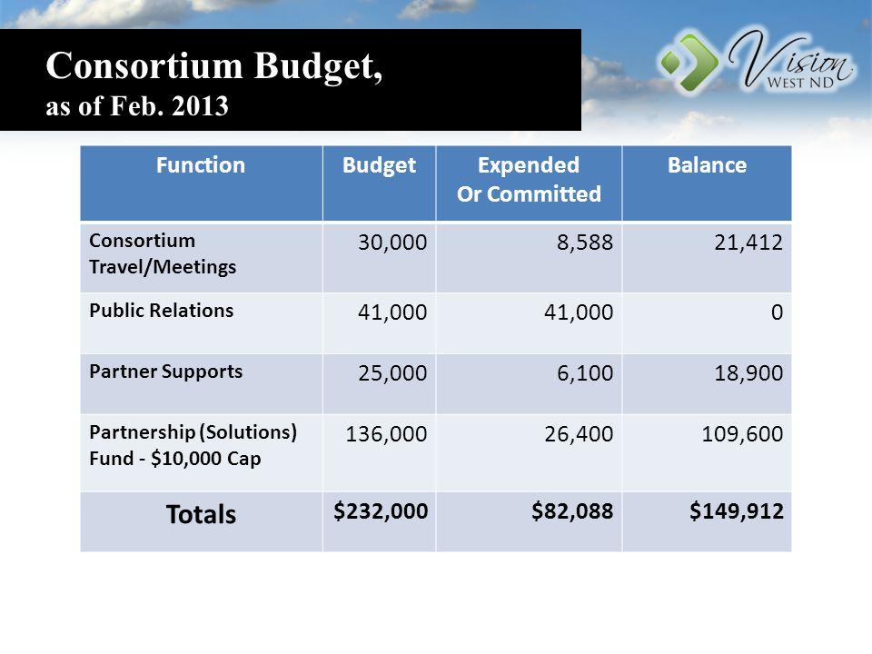 Consortium Budget, as of Feb.