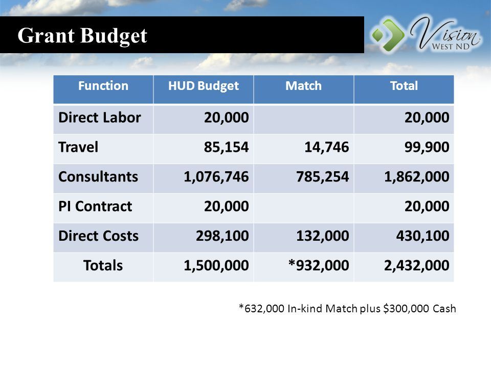 Current Budget as of Feb.