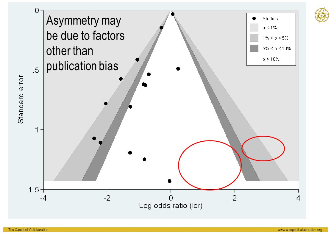 Asymmetry may be due to factors other than publication bias