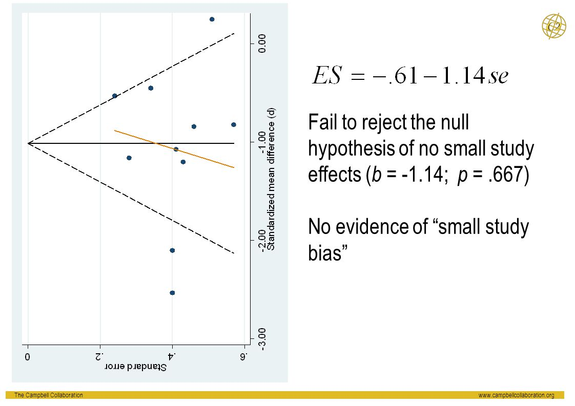 """Fail to reject the null hypothesis of no small study effects ( b = -1.14; p =.667) No evidence of """"small study bias"""""""
