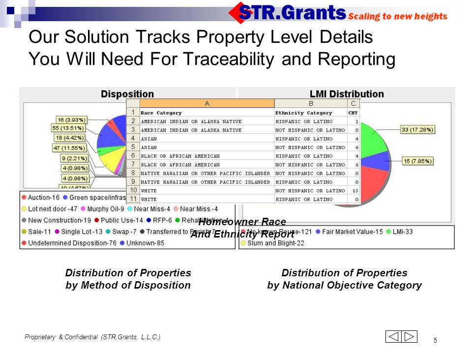 Proprietary & Confidential (STR.Grants, L.L.C.) 5 Our Solution Tracks Property Level Details You Will Need For Traceability and Reporting Distribution