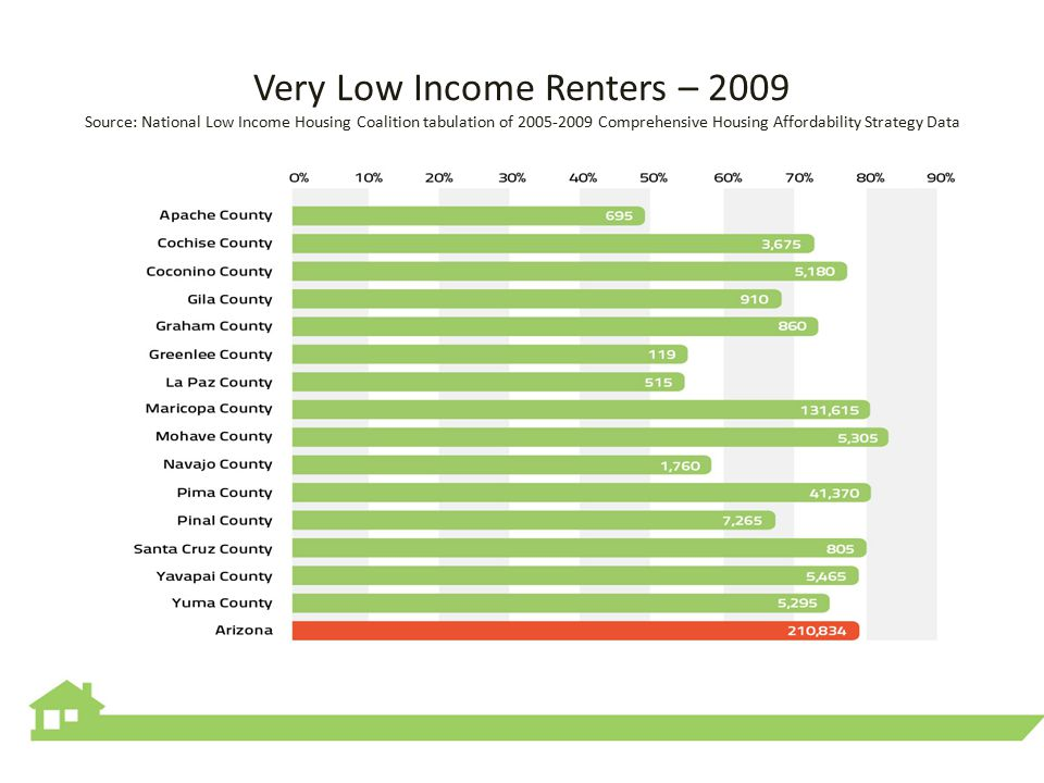 Very Low Income Renters – 2009 Source: National Low Income Housing Coalition tabulation of 2005-2009 Comprehensive Housing Affordability Strategy Data