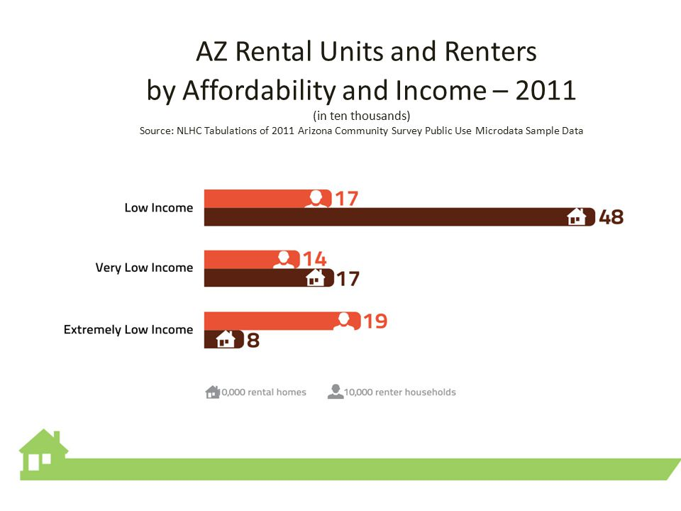 AZ Rental Units and Renters by Affordability and Income – 2011 (in ten thousands) Source: NLHC Tabulations of 2011 Arizona Community Survey Public Use Microdata Sample Data
