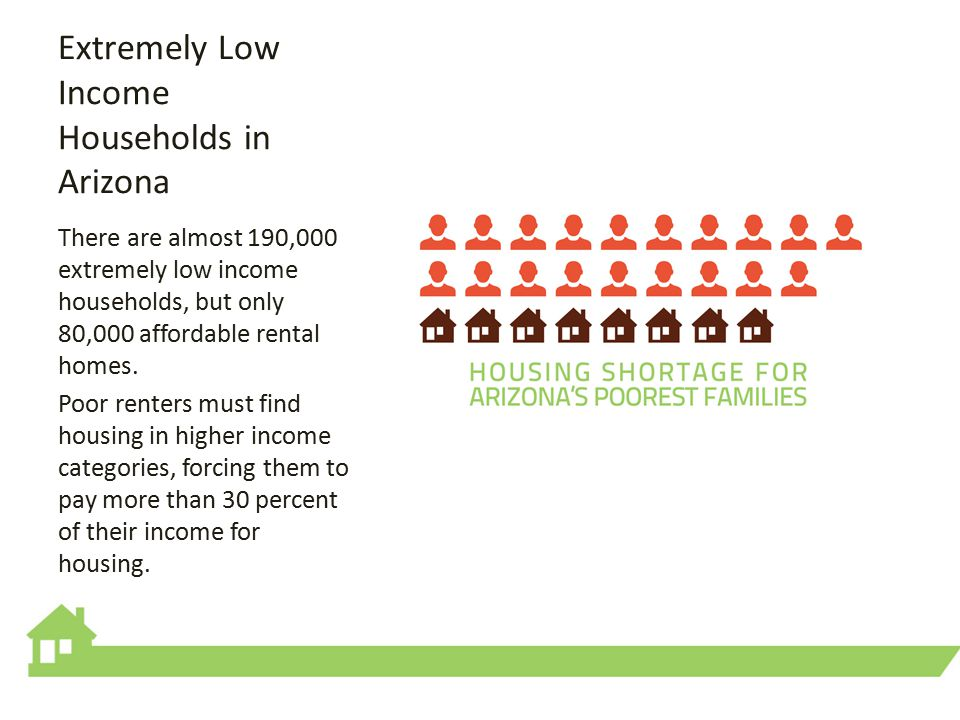 Extremely Low Income Households in Arizona There are almost 190,000 extremely low income households, but only 80,000 affordable rental homes.