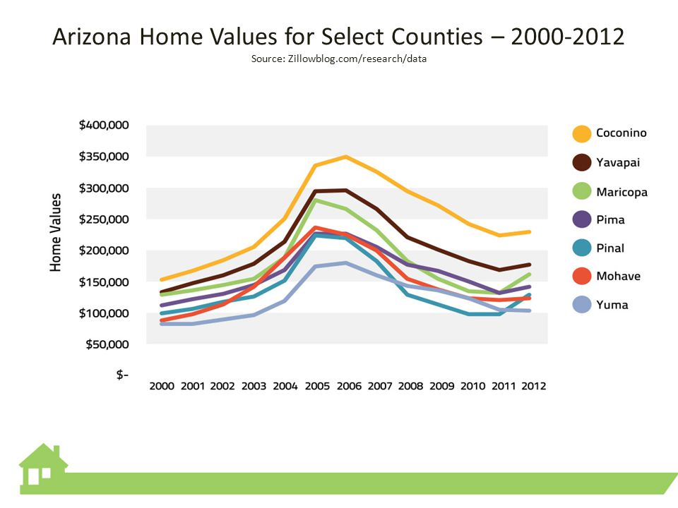Arizona Home Values for Select Counties – 2000-2012 Source: Zillowblog.com/research/data