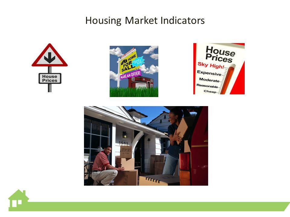 Housing Market Indicators