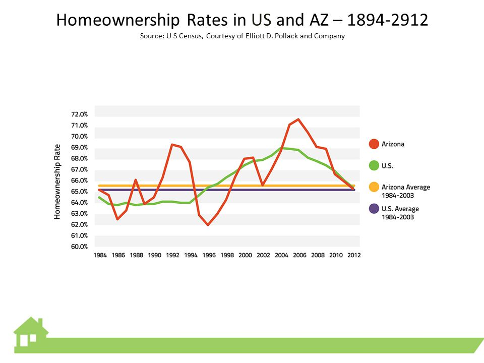 Homeownership Rates in US and AZ – 1894-2912 Source: U S Census, Courtesy of Elliott D.