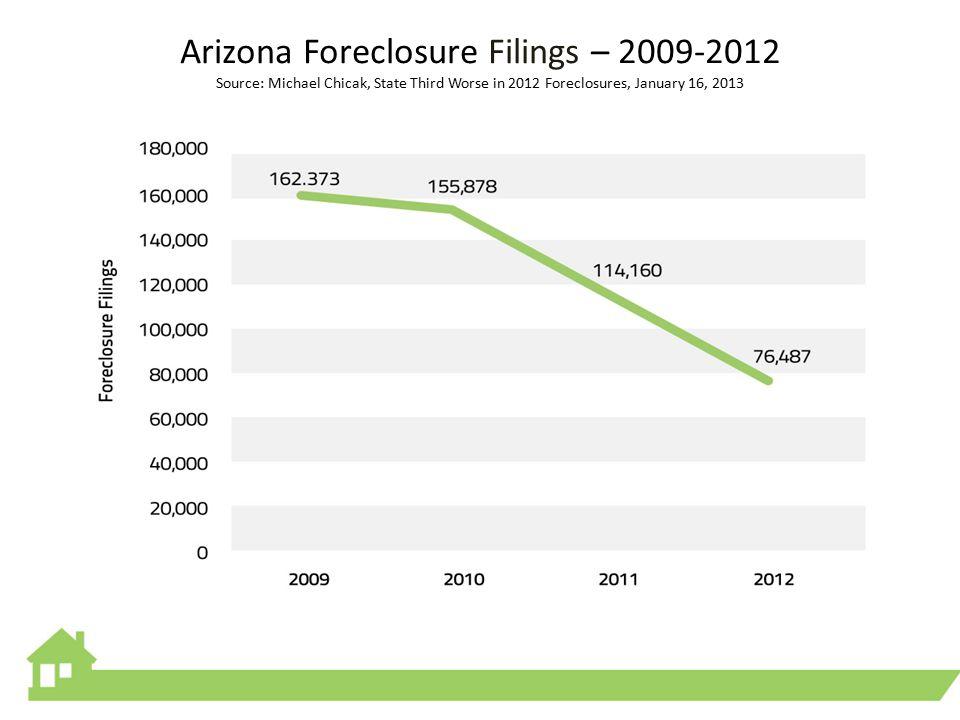 Arizona Foreclosure Filings – 2009-2012 Source: Michael Chicak, State Third Worse in 2012 Foreclosures, January 16, 2013
