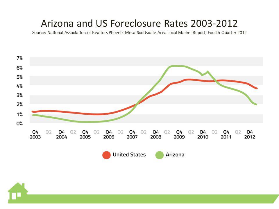 Arizona and US Foreclosure Rates 2003-2012 Source: National Association of Realtors Phoenix-Mesa-Scottsdale Area Local Market Report, Fourth Quarter 2012