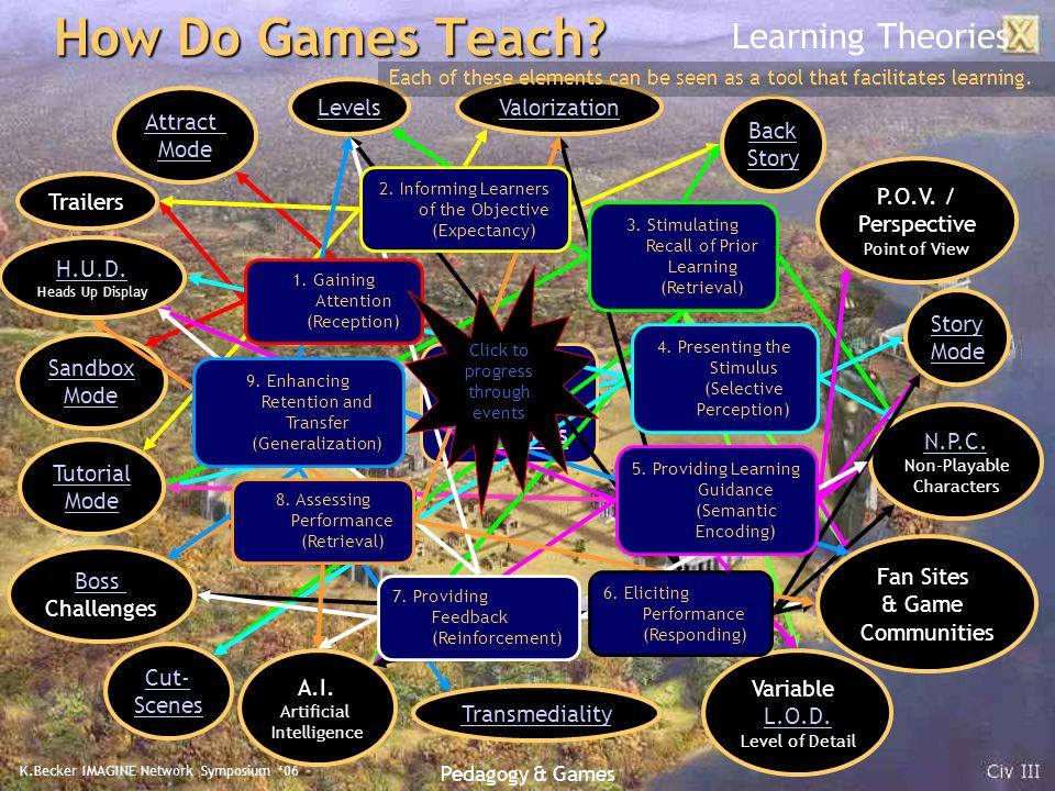 K.Becker IMAGINE Network Symposium '06 Pedagogy & Games Are Games Good Teachers Too.