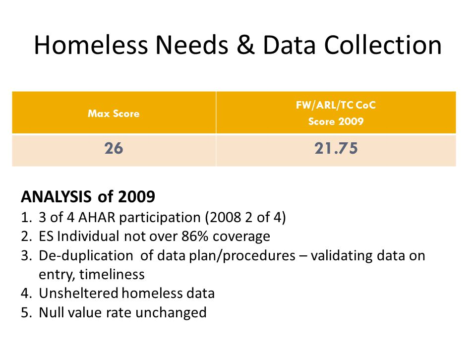 Homeless Needs & Data Collection Max Score FW/ARL/TC CoC Score 2009 2621.75 ANALYSIS of 2009 1.3 of 4 AHAR participation (2008 2 of 4) 2.ES Individual not over 86% coverage 3.De-duplication of data plan/procedures – validating data on entry, timeliness 4.Unsheltered homeless data 5.Null value rate unchanged