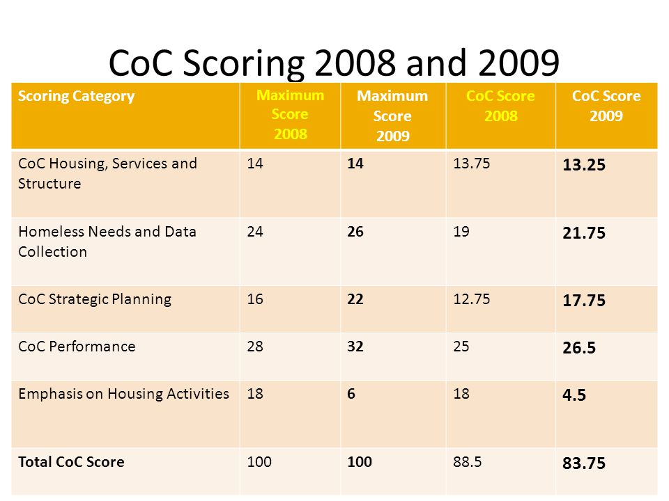 CoC Scoring 2008 and 2009 Scoring Category Maximum Score 2008 Maximum Score 2009 CoC Score 2008 CoC Score 2009 CoC Housing, Services and Structure 14 13.75 13.25 Homeless Needs and Data Collection 242619 21.75 CoC Strategic Planning162212.75 17.75 CoC Performance283225 26.5 Emphasis on Housing Activities186 4.5 Total CoC Score100 88.5 83.75