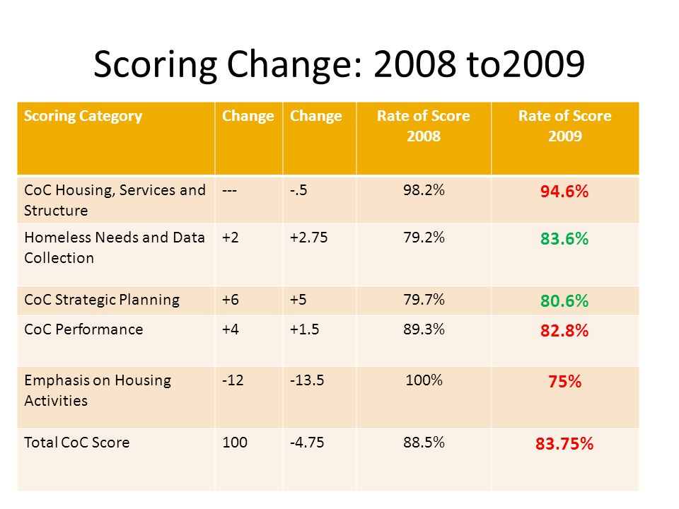 Scoring Change: 2008 to2009 Scoring CategoryChange Rate of Score 2008 Rate of Score 2009 CoC Housing, Services and Structure ----.598.2% 94.6% Homeless Needs and Data Collection +2+2.7579.2% 83.6% CoC Strategic Planning+6+579.7% 80.6% CoC Performance+4+1.589.3% 82.8% Emphasis on Housing Activities -12-13.5100% 75% Total CoC Score100-4.7588.5% 83.75%