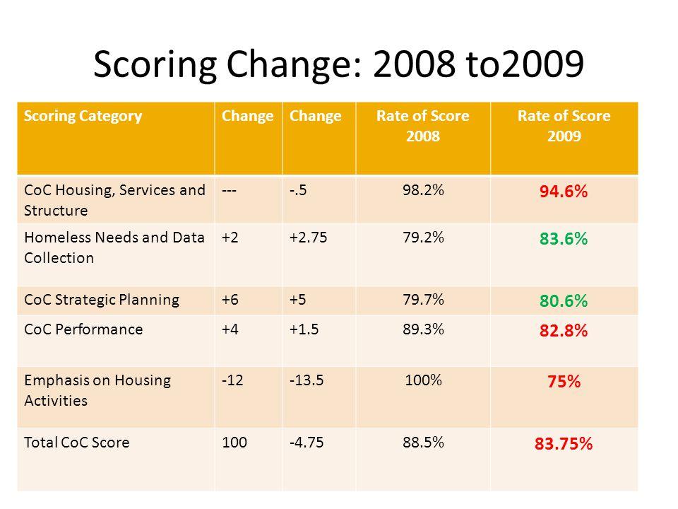 National Scoring Information 2009 High Score: 91.25 (TCHC 83.75 = 92%) (tchc 2008 88.5 = 96%) Low Score: 43 Median Score: 75 Funding Line: 71.25 (TCHC 83.75= +12.50) (tchc 2008 88.5 = +10.25)