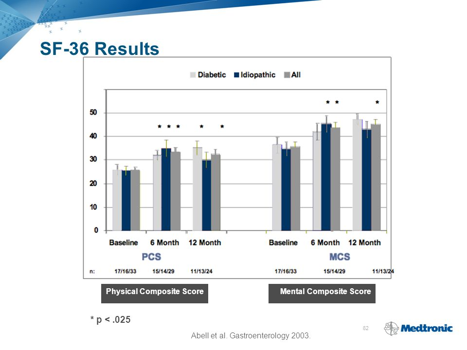 62 SF-36 Results * p <.025 Physical Composite ScoreMental Composite Score Abell et al. Gastroenterology 2003.