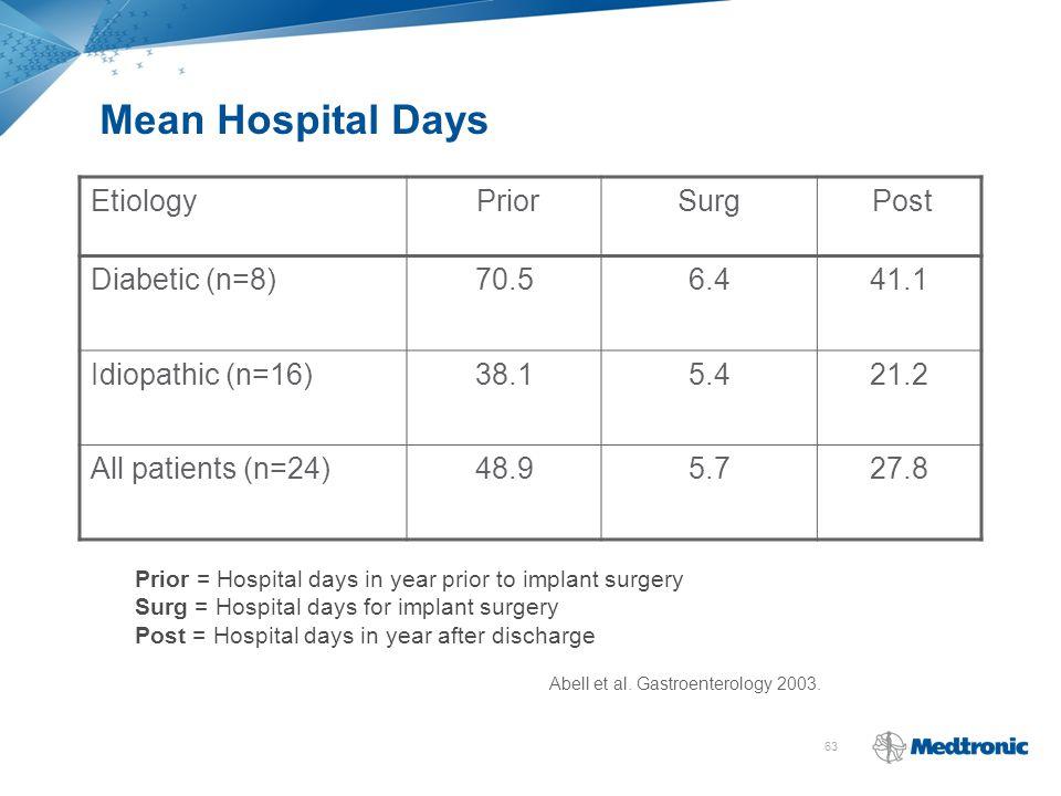 63 Etiology PriorSurg Post Diabetic (n=8)70.56.441.1 Idiopathic (n=16)38.15.421.2 All patients (n=24)48.95.727.8 Prior = Hospital days in year prior t