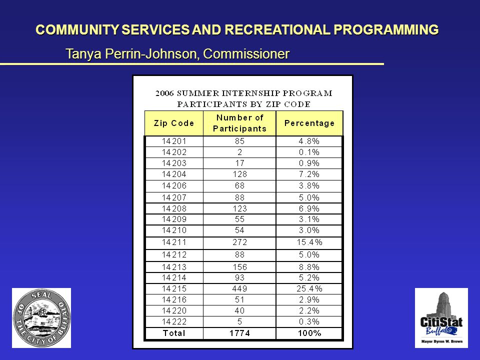 Participation for 2006 Summer Internship Program 1 COMMUNITY SERVICES AND RECREATIONAL PROGRAMMING Tanya Perrin-Johnson, Commissioner __________________________________________________________________________________________________________________________________________________________________________________________________________________________________________________________