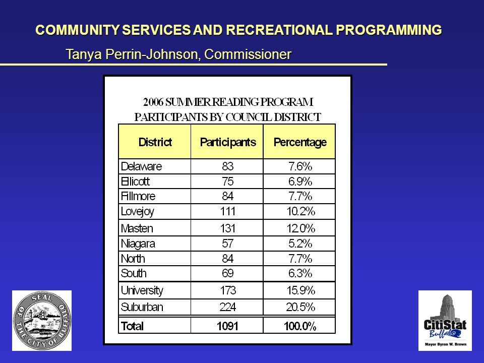 Summer Reading Challenge chart COMMUNITY SERVICES AND RECREATIONAL PROGRAMMING Tanya Perrin-Johnson, Commissioner __________________________________________________________________________________________________________________________________________________________________________________________________________________________________________________________