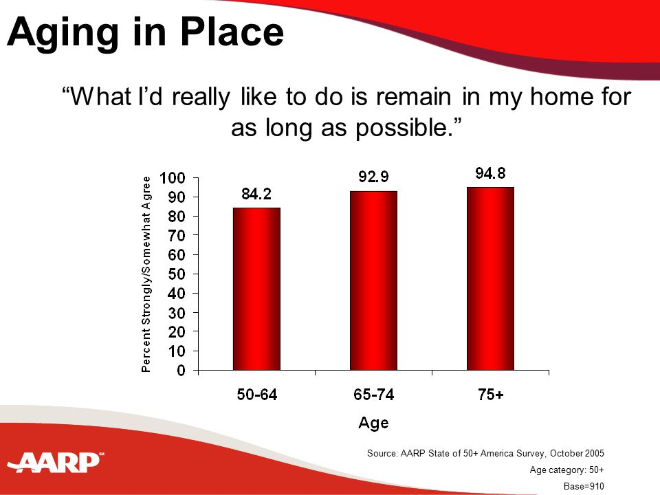 What I'd really like to do is remain in my local community for as long as possible. Source: AARP State of 50+ America Survey, October 2005 Age category: 50+ Base=910 Aging in Place