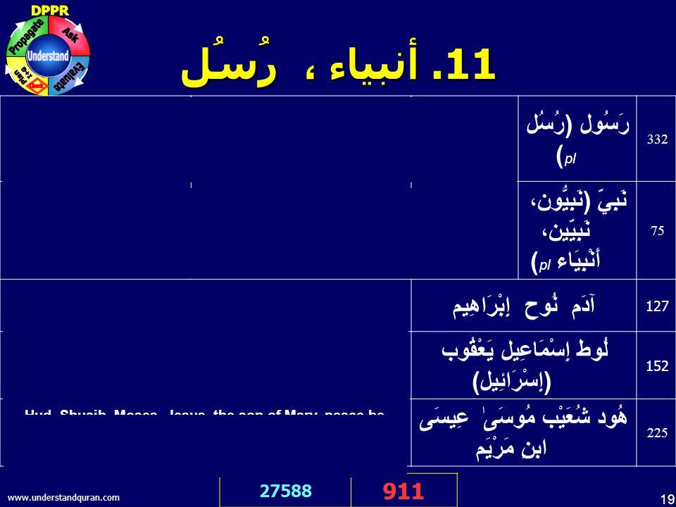 19 www.understandquran.com 11.