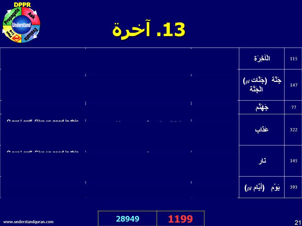 21 www.understandquran.com 31. آخرة 28949 1199 O our Lord.