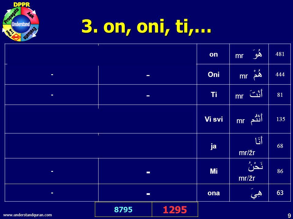 10 www.understandquran.com 4.ko, šta, kako, … 9701 906 Who is your Lord.