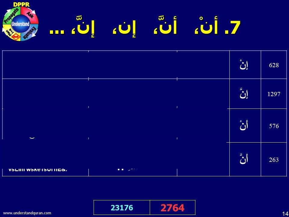14 www.understandquran.com 7. أنْ، أنَّ، إن، إنَّ،... 23176 2764 Agr ALlah cahe إِنْ شَاءَ الله :: Agr, nhI& إِنْ 628 bE=k ;Nsan bD>e `sare me& hE إِن