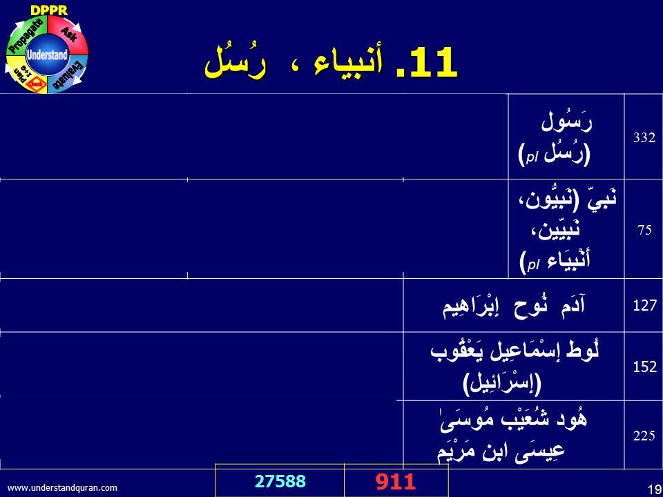 19 www.understandquran.com 11. أنبياء ، رُسُل 27588 911 mE& gvahI deta hU& ik muhMmd sLlLlahae AlEih vsLlm wske rsUl hE& أَشْهَدُ أَنَّ مُحَمَّدًا رَّ