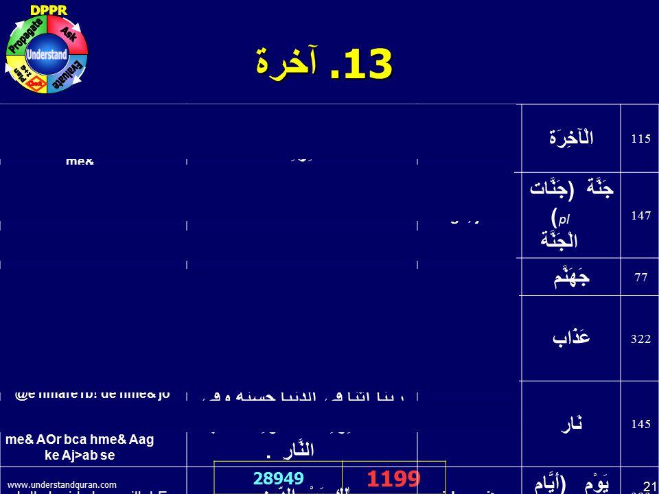 21 www.understandquran.com 31. آخرة 28949 1199 @e hmare rb! de hme& jo AC2a hE ;s duinya me& AOr jo AC2a hE Aai`rt me& رَبَّنَآ آتِنَا فِي الدُّنْيَا