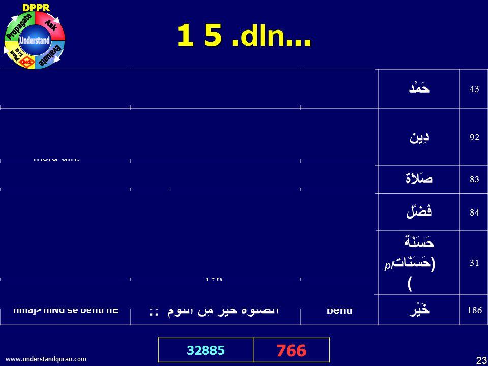 23 www.understandquran.com 1 5. dIn... 32885 766 tmam tarIfe& ALlah ke ilye hE&, jo tmam jhano& ka rb hE الْحَمْدُ للّهِ رَبِّ الْعَالَمِينَ. tarIf>,