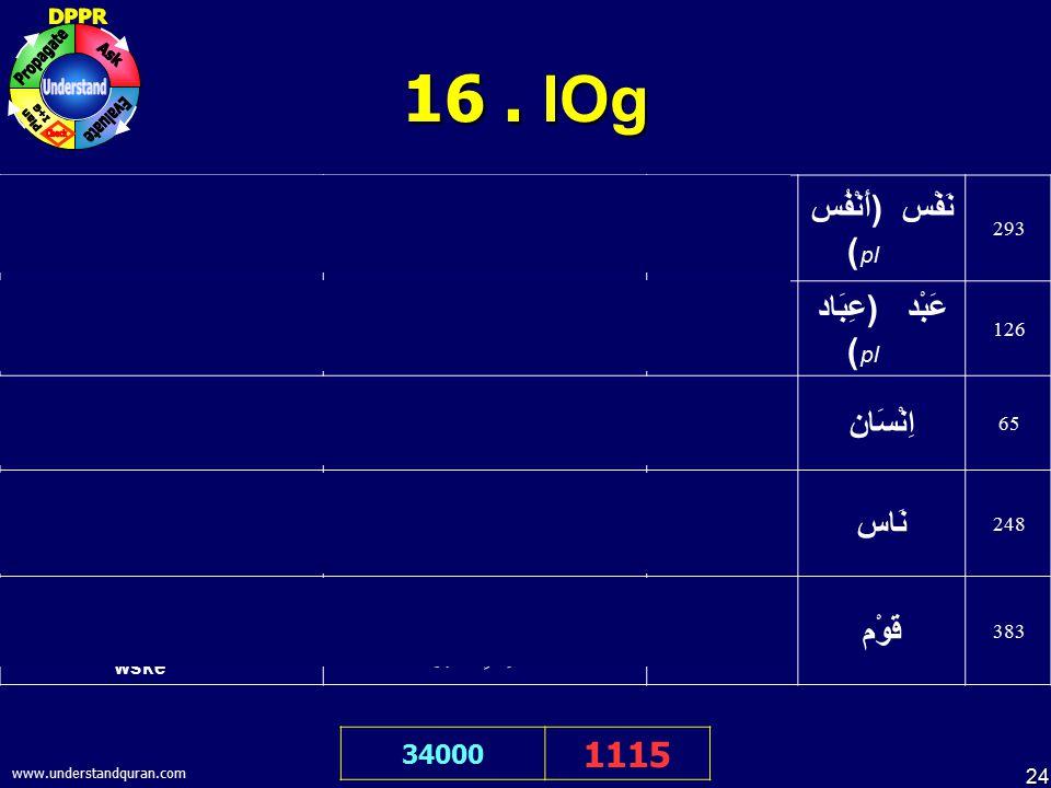 24 www.understandquran.com 16. lOg 34000 1115 @e ALlah be=k mE&ne ApnI jan pr bhut J>yada J>auLm ikya hE. اَللّهُمَّ اِنِّيْ ظَلَمْتُ نَفْسِيْ ظُلْمًا