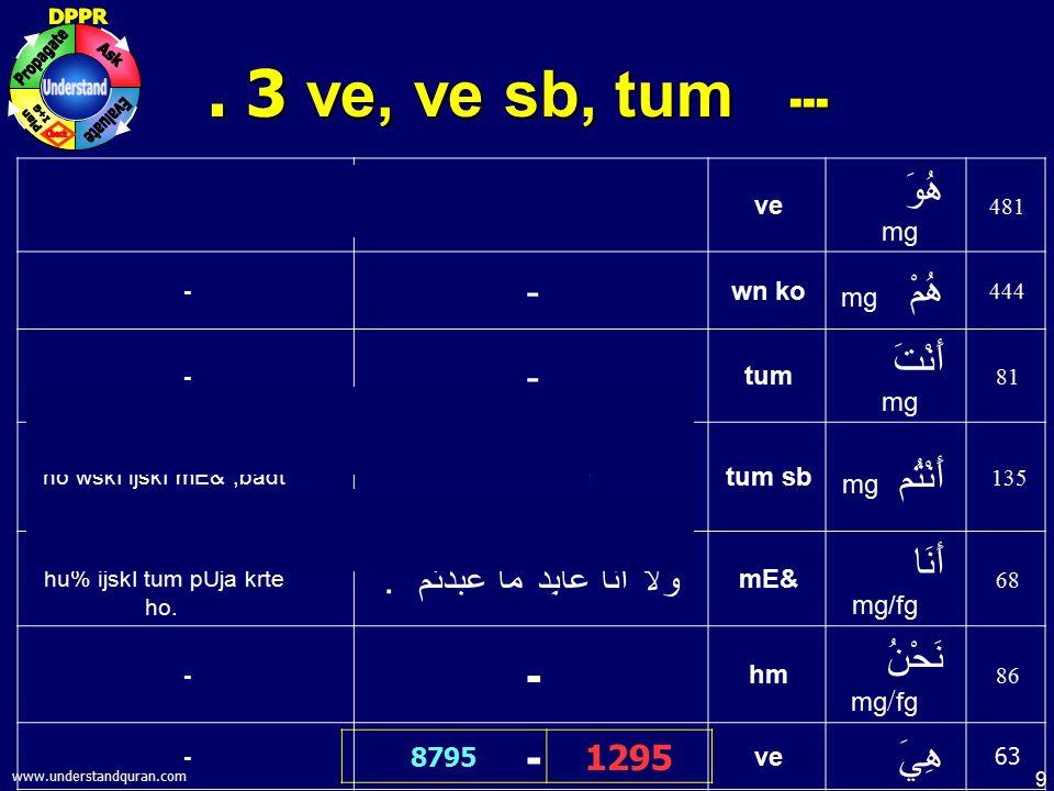 10 www.understandquran.com.4 kOn, Kya, kEse ۔۔۔۔ 9701 906 tumhara rb kOn hE.