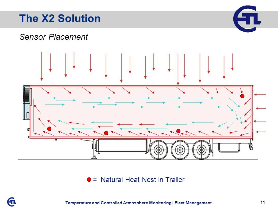 11 Temperature and Controlled Atmosphere Monitoring | Fleet Management Sensor Placement The X2 Solution = Natural Heat Nest in Trailer
