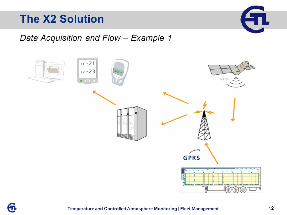 12 Temperature and Controlled Atmosphere Monitoring | Fleet Management The X2 Solution Data Acquisition and Flow – Example 1