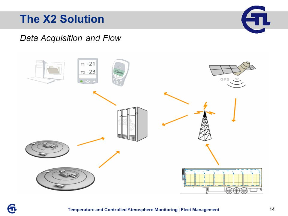 14 Temperature and Controlled Atmosphere Monitoring | Fleet Management The X2 Solution Data Acquisition and Flow