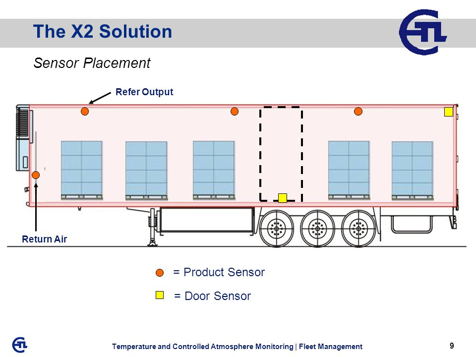 9 Temperature and Controlled Atmosphere Monitoring | Fleet Management Return Air Refer Output Sensor Placement The X2 Solution = Product Sensor = Door Sensor
