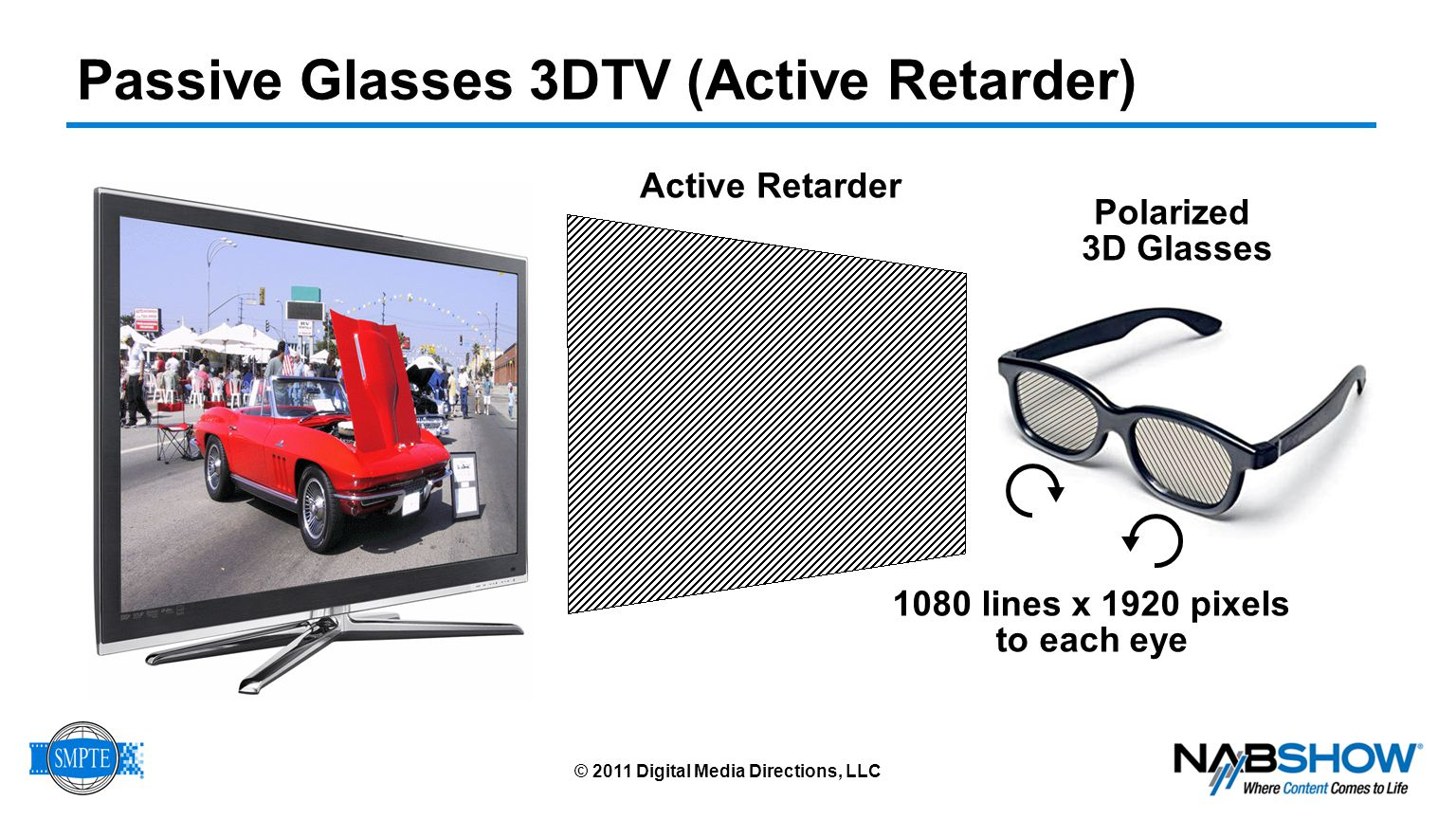 Autostereoscopic 3DTV © 2011 Digital Media Directions, LLC No 3D Glasses (but viewing position critical)
