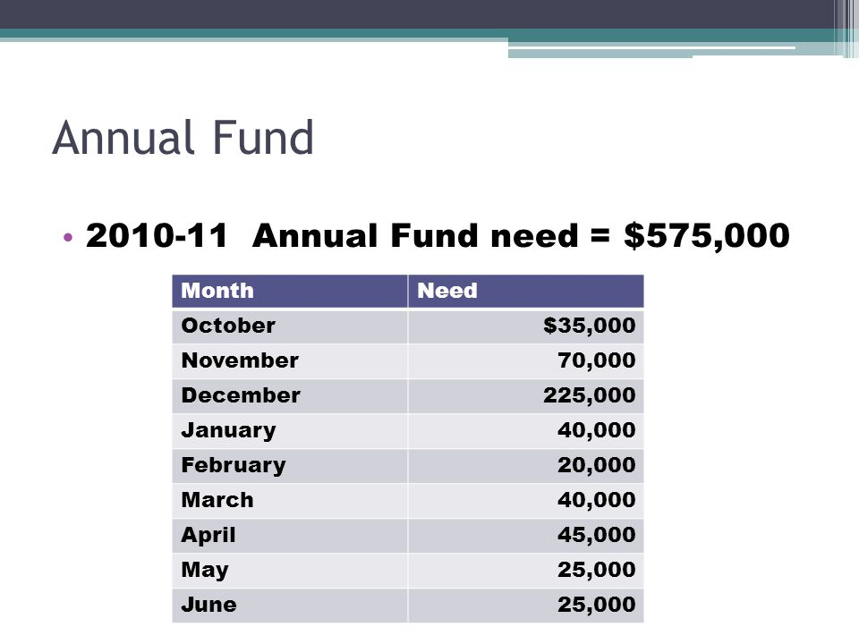 Annual Fund 2010-11 Annual Fund need = $575,000 MonthNeed October$35,000 November70,000 December225,000 January40,000 February20,000 March40,000 April45,000 May25,000 June25,000