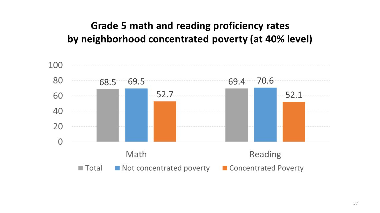 Grade 5 math and reading proficiency rates by neighborhood concentrated poverty (at 40% level) 57