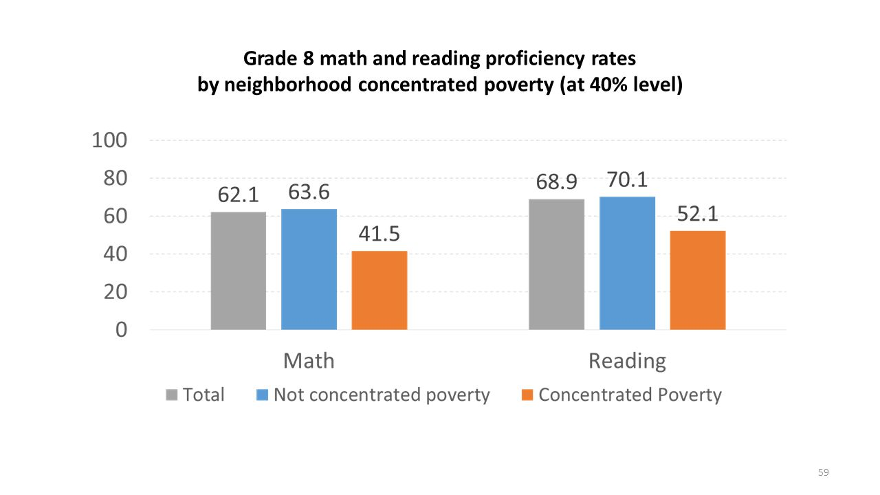 Grade 8 math and reading proficiency rates by neighborhood concentrated poverty (at 40% level) 59